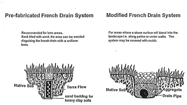 Wet yards solution in northern virginia solving soggy for French drainage system design